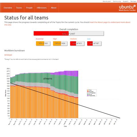 ubuntu_proceso